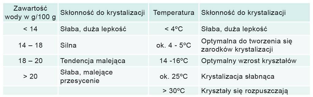 Tabela: Zależność krystalizacji miodu od zawartości wody i temperatury.